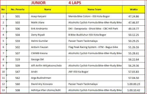 result junior