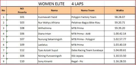 result women